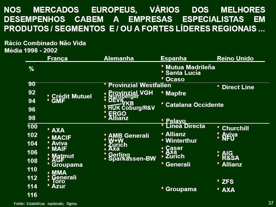 ALGUNS DOS MELHORES DESEMPENHOS A NÍVEL EUROPEU ...