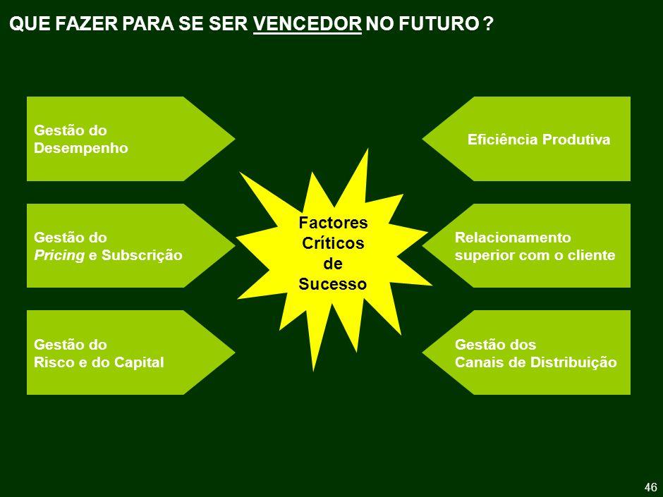 O FUTURO DA ACTIVIDADE SEGURADORA: DESAFIOS E PERSPECTIVAS