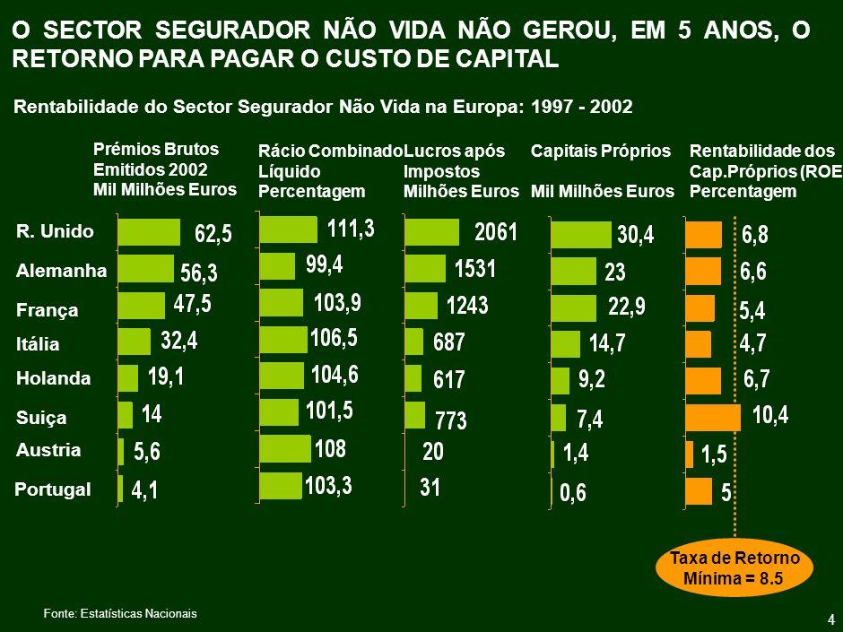 NO ENTANTO, DESDE 2001, QUE O SECTOR SEGURADOR NÃO VIDA MELHOROU A SUA RENTABILIDADE, ATINGINDO RÁCIOS COMBINADOS INFERIORES A 100%