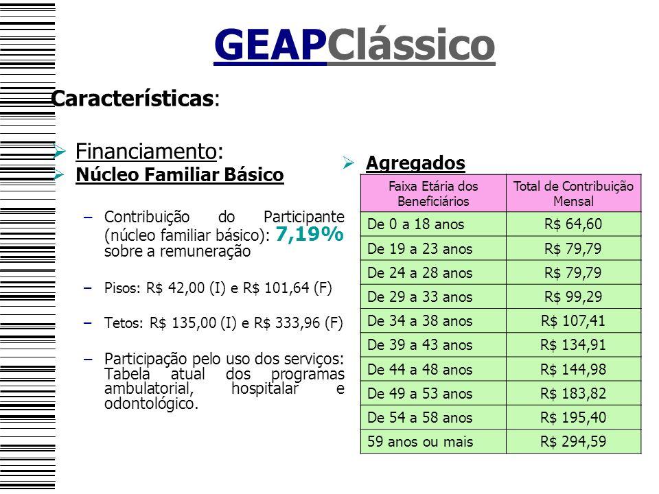 GEAPClássico Características: Financiamento: Núcleo Familiar Básico