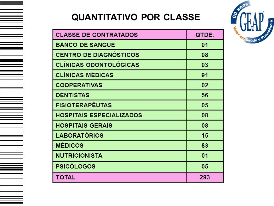 QUANTITATIVO POR CLASSE