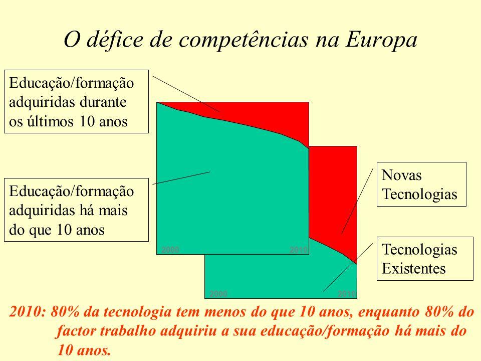 O défice de competências na Europa