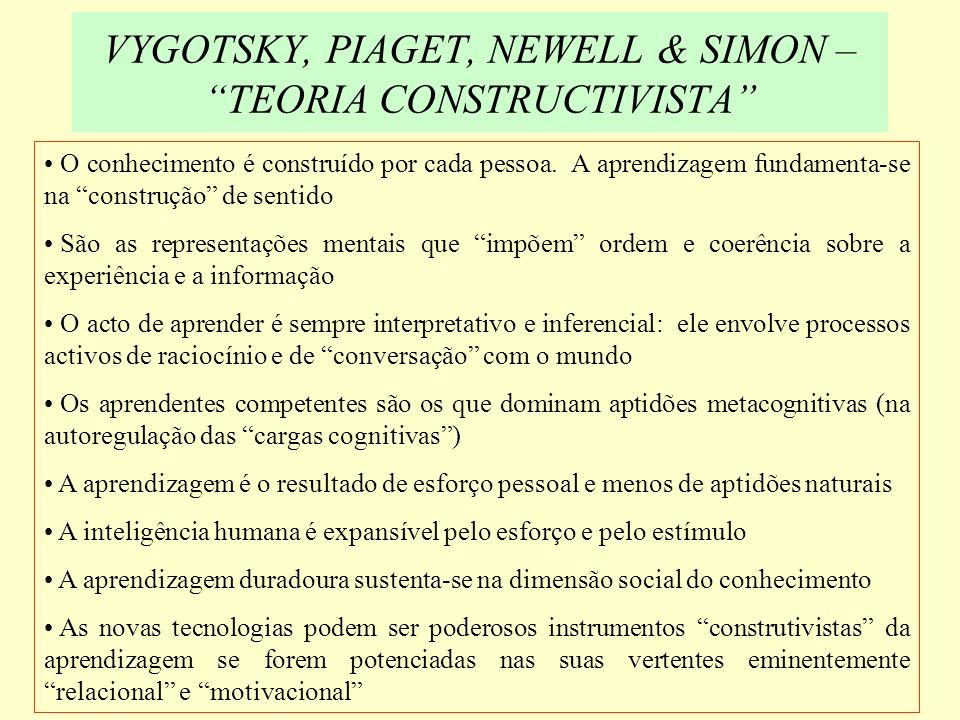 VYGOTSKY, PIAGET, NEWELL & SIMON – TEORIA CONSTRUCTIVISTA