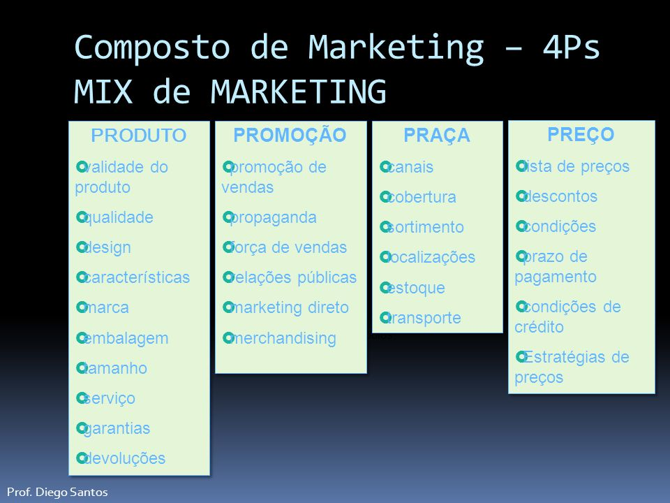 Composto de Marketing – 4Ps MIX de MARKETING