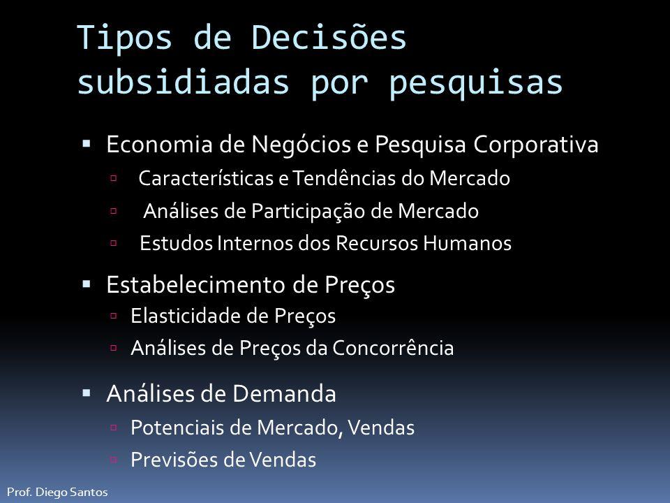 Tipos de Decisões subsidiadas por pesquisas