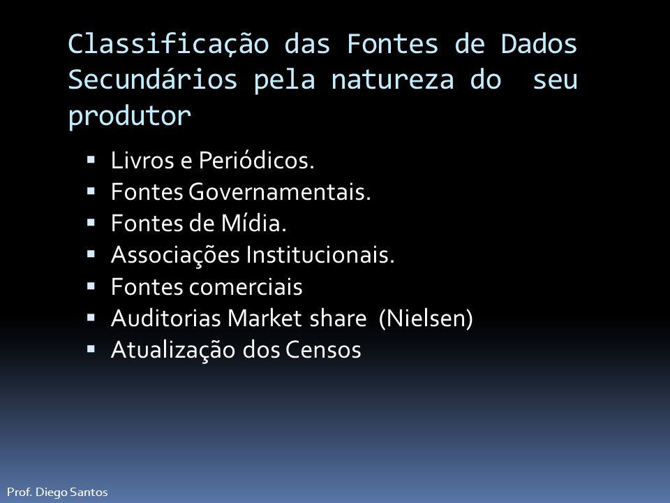 Classificação das Fontes de Dados Secundários pela natureza do seu produtor