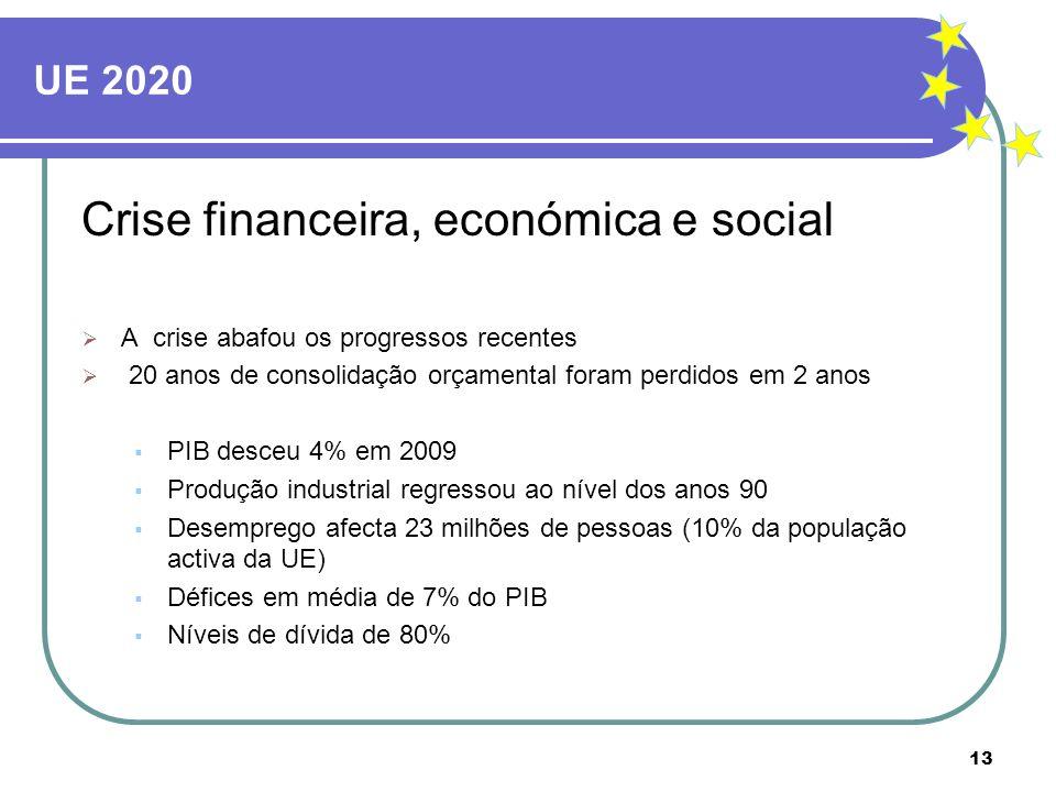Crise financeira, económica e social