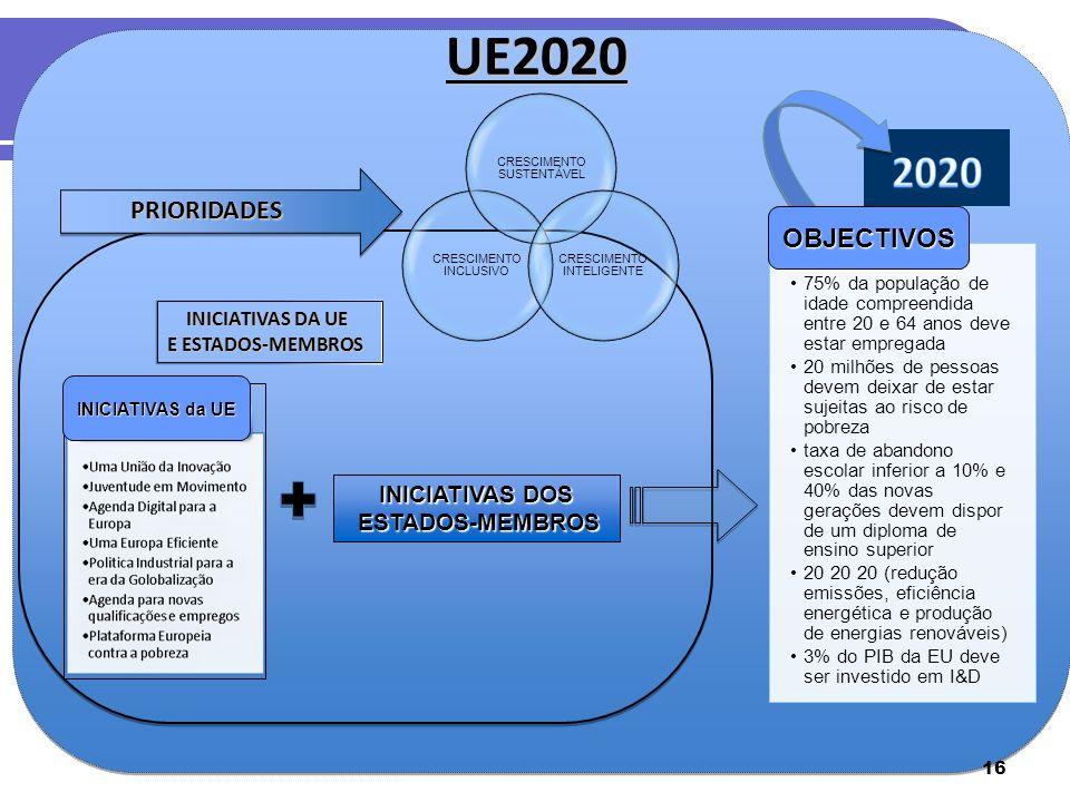 UE2020 PRIORIDADES OBJECTIVOS OBJECTIVOS INICIATIVAS DOS