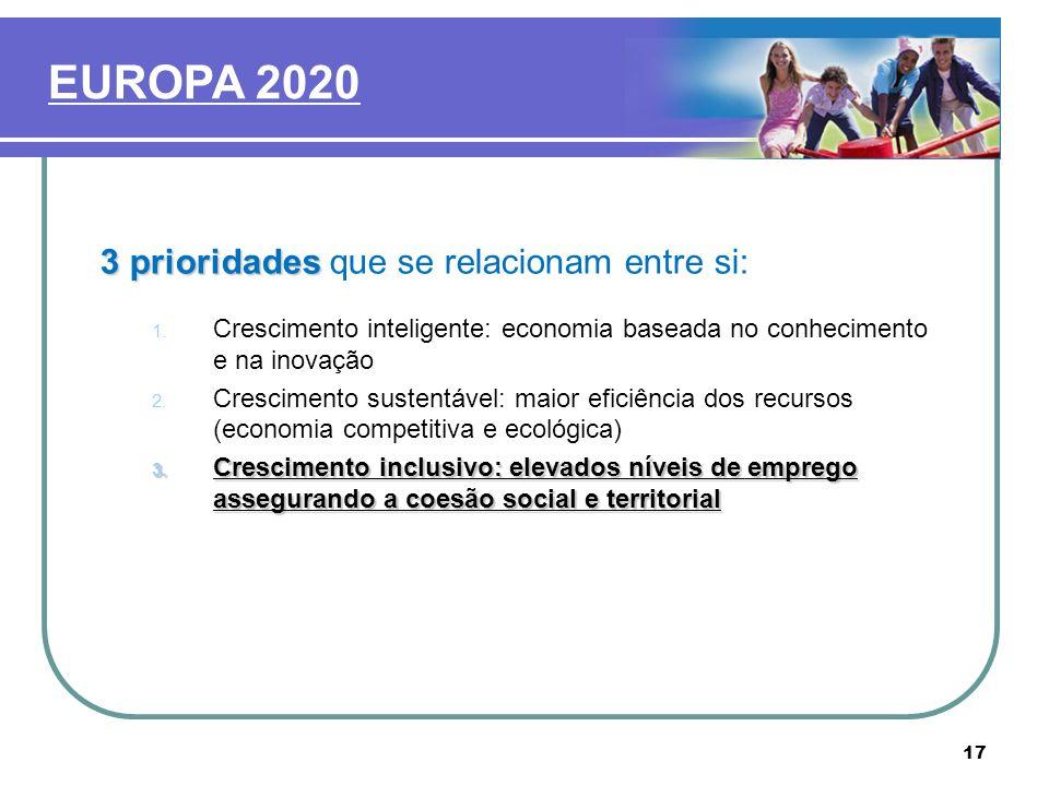 EUROPA 2020 3 prioridades que se relacionam entre si: