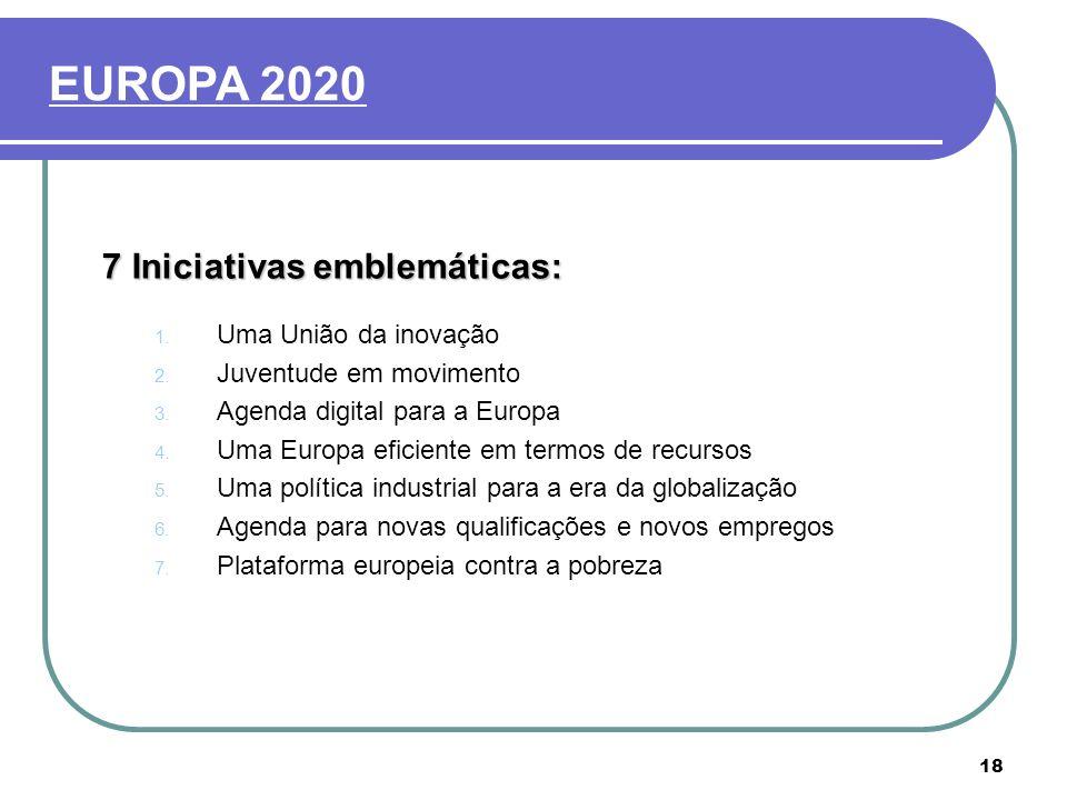 EUROPA 2020 7 Iniciativas emblemáticas: Uma União da inovação