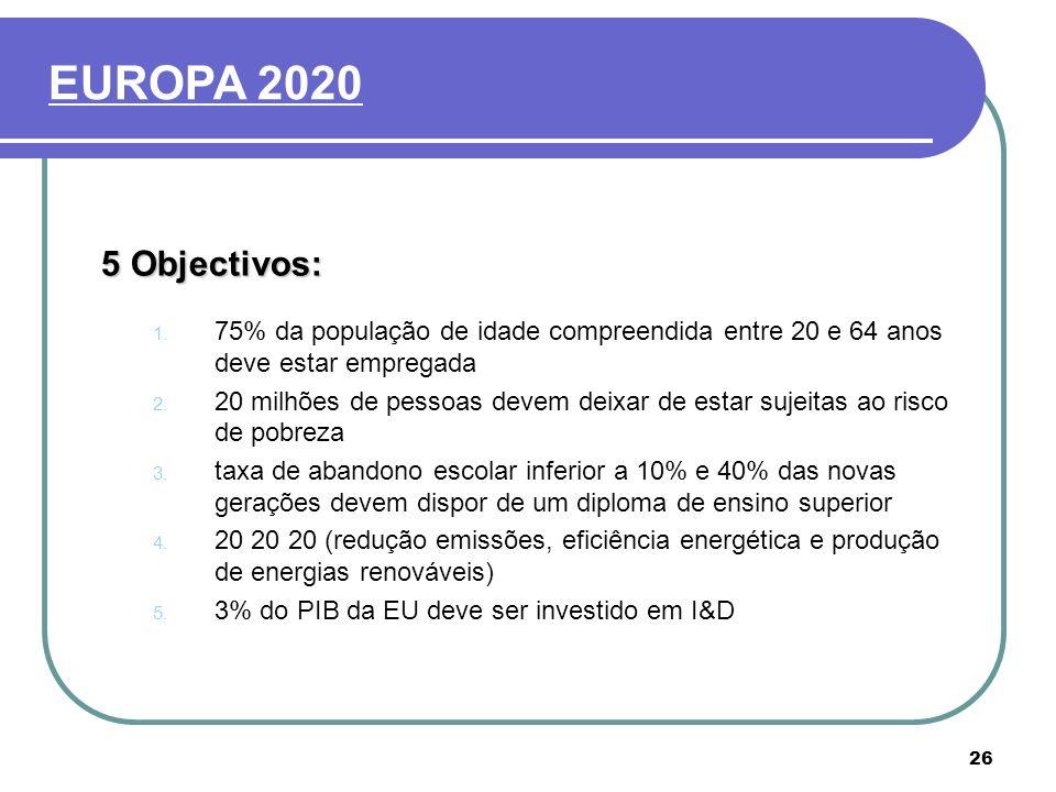 EUROPA 2020 5 Objectivos: 75% da população de idade compreendida entre 20 e 64 anos deve estar empregada.