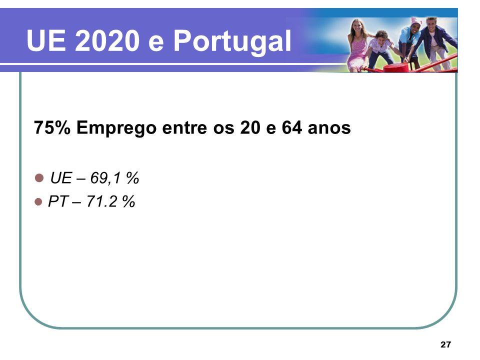 UE 2020 e Portugal 75% Emprego entre os 20 e 64 anos UE – 69,1 %