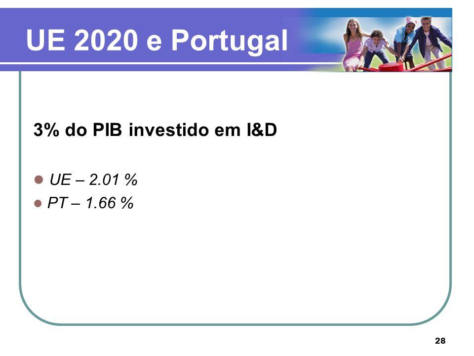 UE 2020 e Portugal 3% do PIB investido em I&D UE – 2.01 % PT – 1.66 %