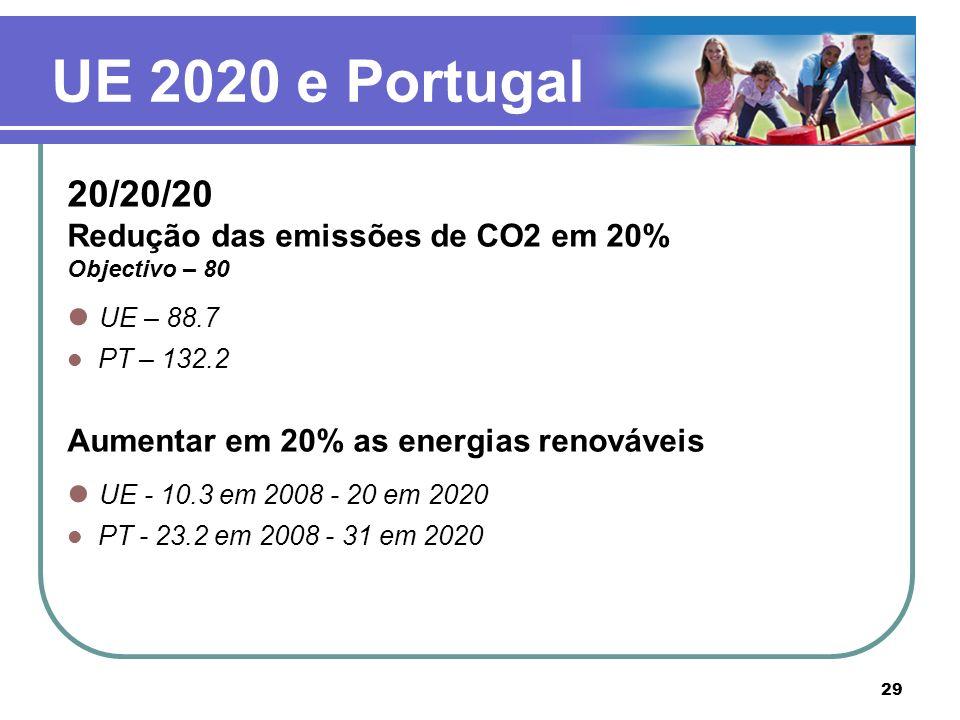 UE 2020 e Portugal 20/20/20 UE – 88.7 UE - 10.3 em 2008 - 20 em 2020