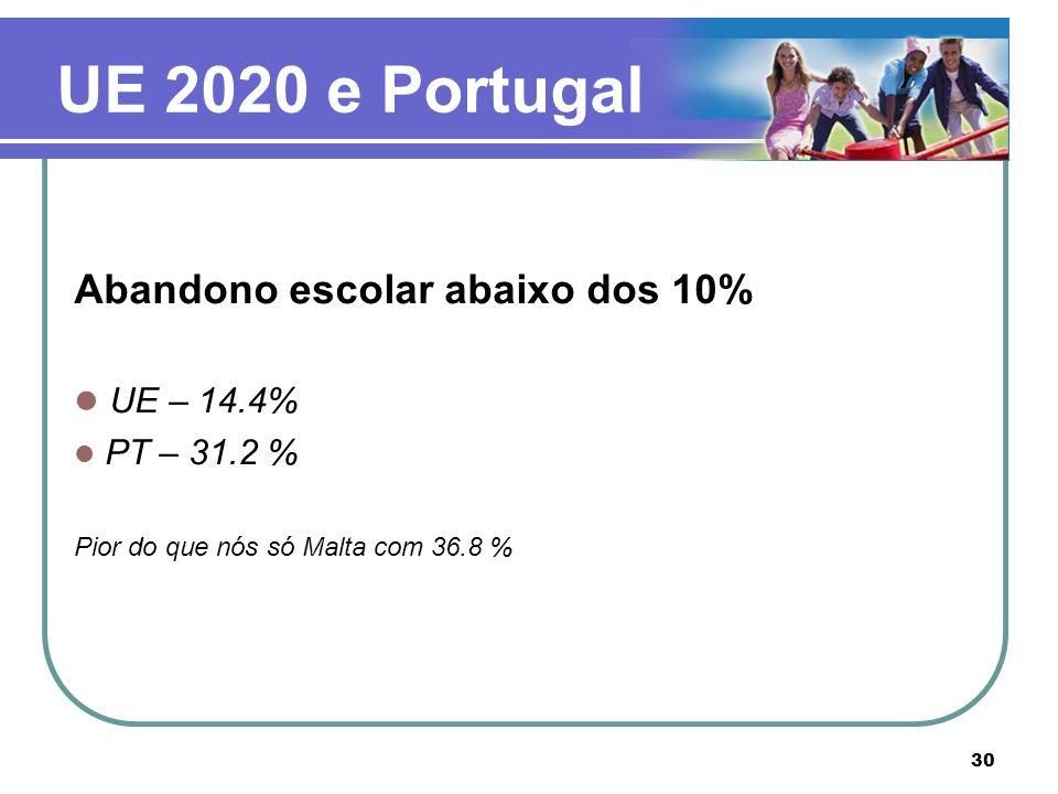 UE 2020 e Portugal Abandono escolar abaixo dos 10% UE – 14.4%