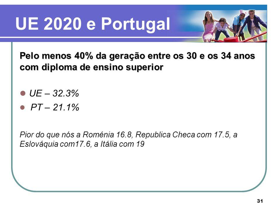 UE 2020 e Portugal Pelo menos 40% da geração entre os 30 e os 34 anos com diploma de ensino superior.