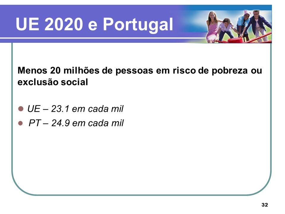 UE 2020 e Portugal UE – 23.1 em cada mil