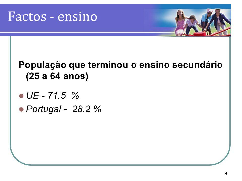 Factos - ensino População que terminou o ensino secundário (25 a 64 anos) UE - 71.5 % Portugal - 28.2 %