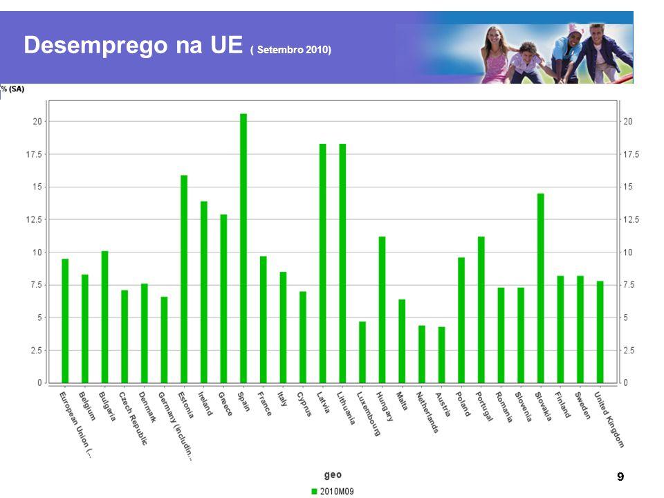 Desemprego na UE ( Setembro 2010)