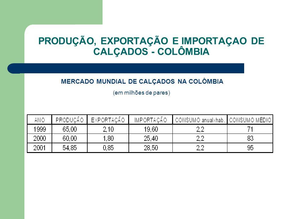 PRODUÇÃO, EXPORTAÇÃO E IMPORTAÇAO DE CALÇADOS - COLÔMBIA