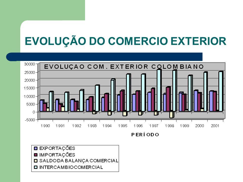 EVOLUÇÃO DO COMERCIO EXTERIOR