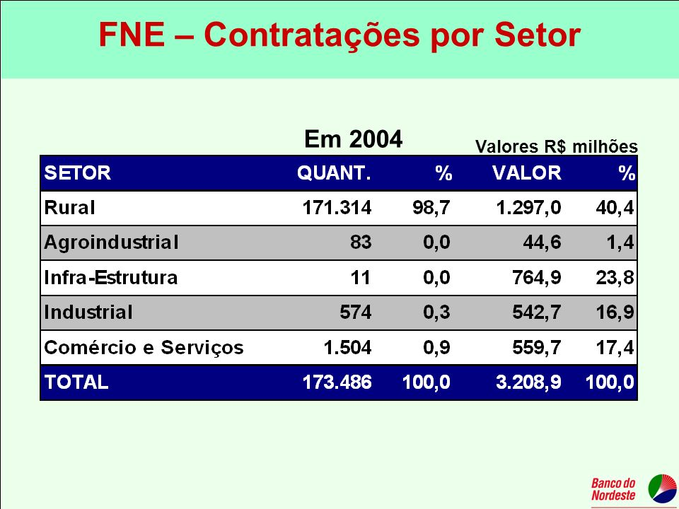 FNE – Contratações por Setor