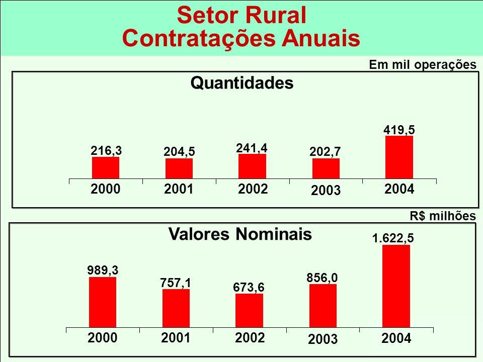 Setor Rural Contratações Anuais