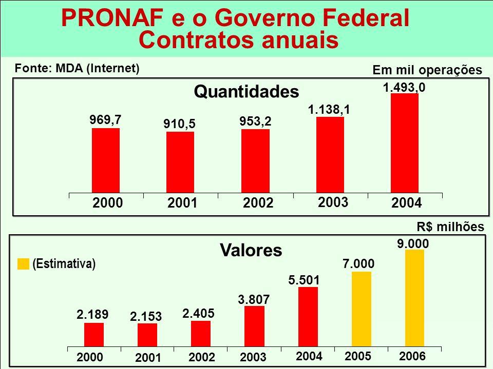 PRONAF e o Governo Federal Contratos anuais