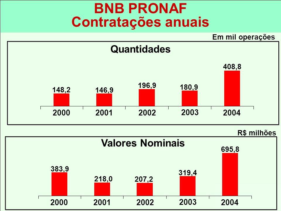 BNB PRONAF Contratações anuais