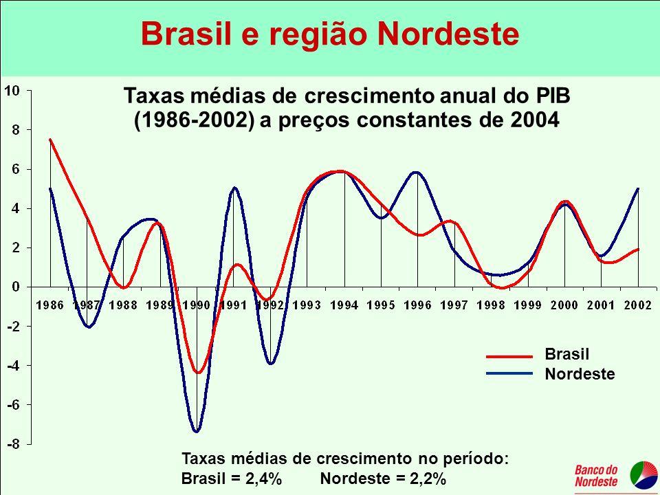 Brasil e região Nordeste