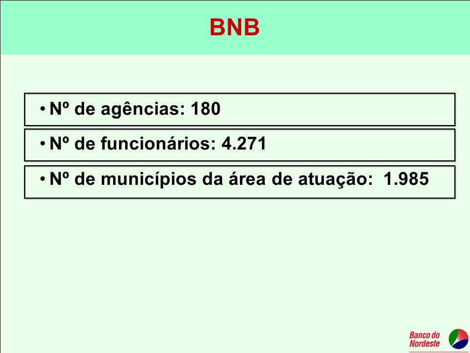 BNB Nº de agências: 180 Nº de funcionários: 4.271