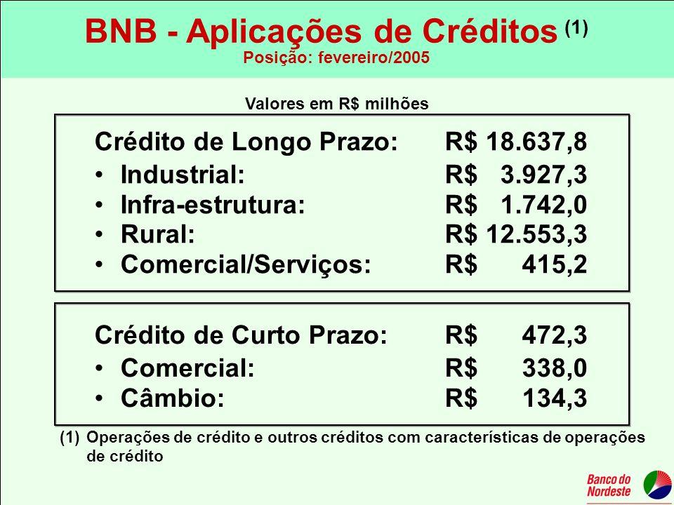 BNB - Aplicações de Créditos (1)