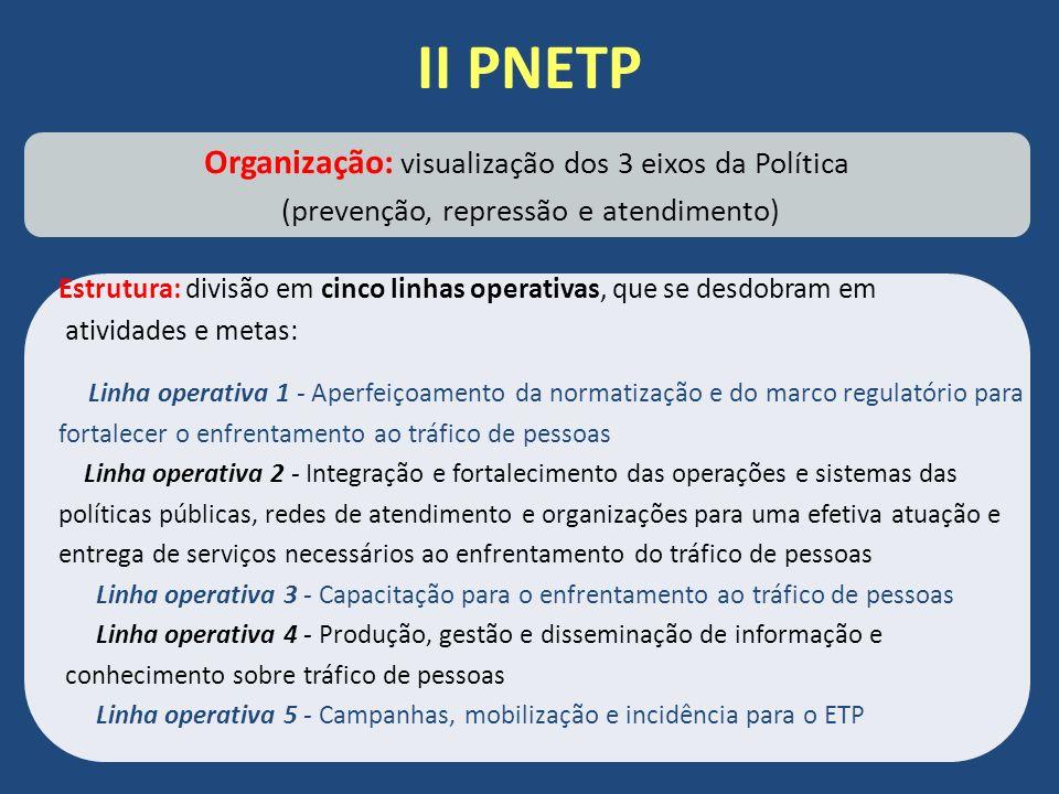 II PNETP Organização: visualização dos 3 eixos da Política