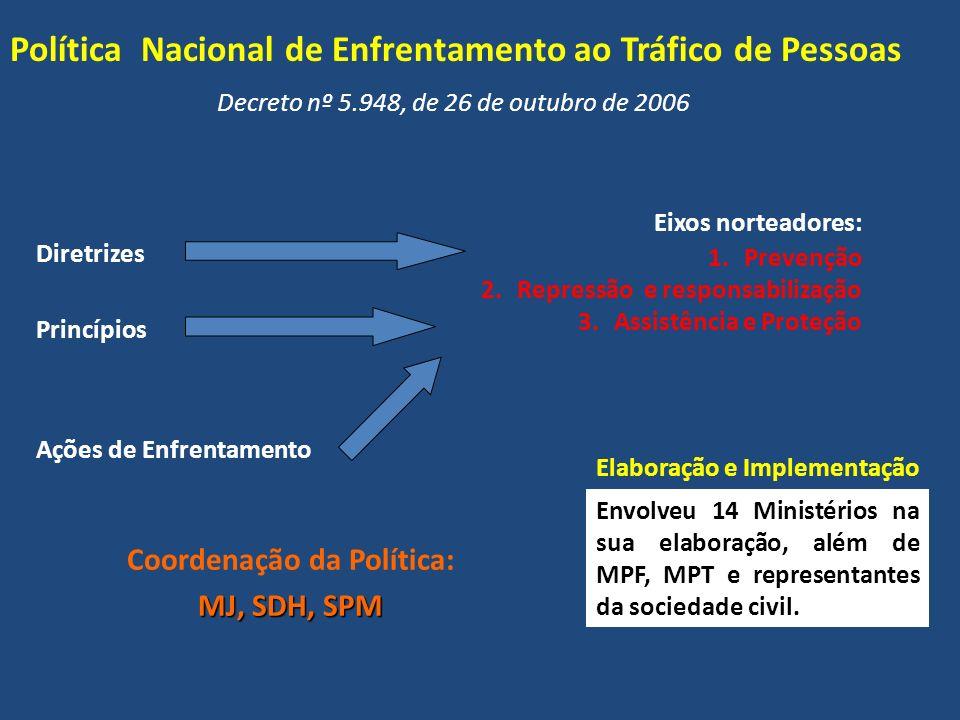 Coordenação da Política: