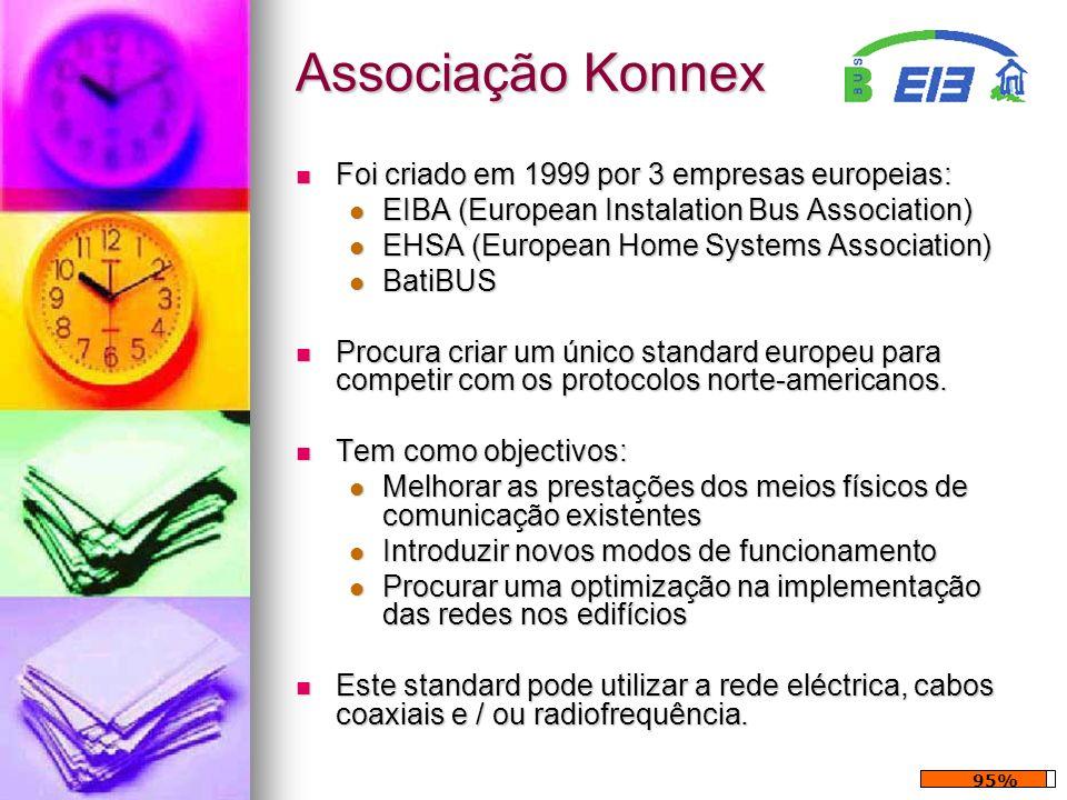 Associação Konnex Foi criado em 1999 por 3 empresas europeias: