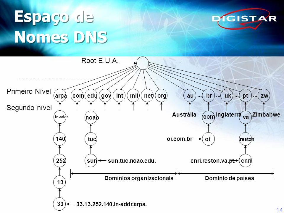 Espaço de Nomes DNS Root E.U.A. Primeiro Nível Segundo nível arpa com