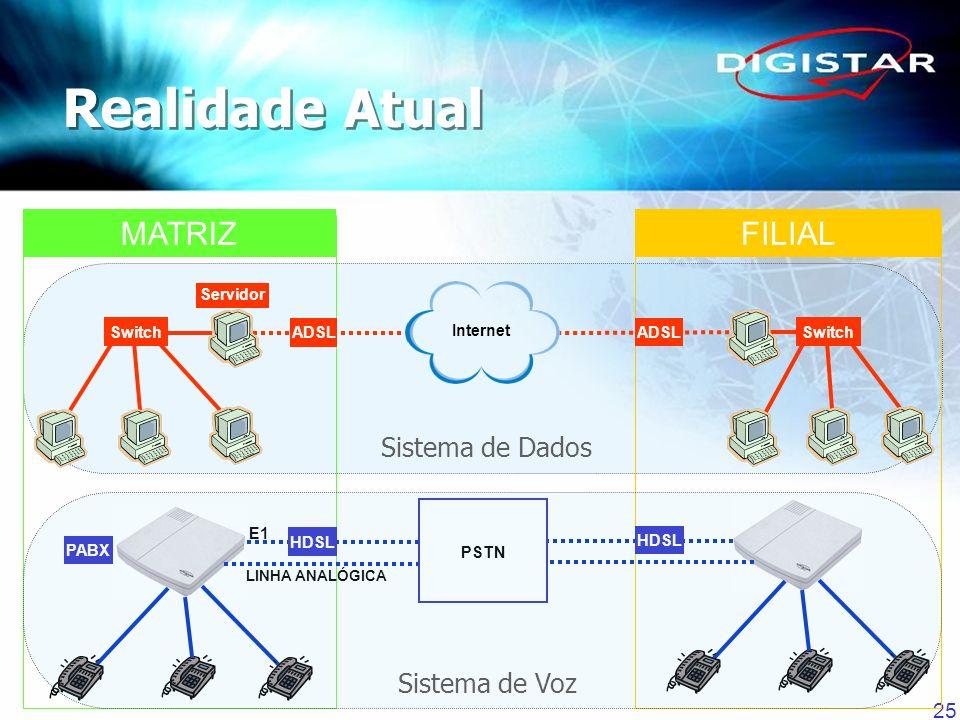 Realidade Atual MATRIZ FILIAL Sistema de Dados Sistema de Voz Servidor