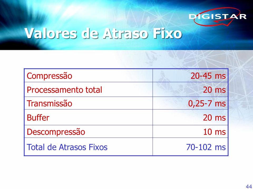 Valores de Atraso Fixo Compressão 20-45 ms Processamento total 20 ms