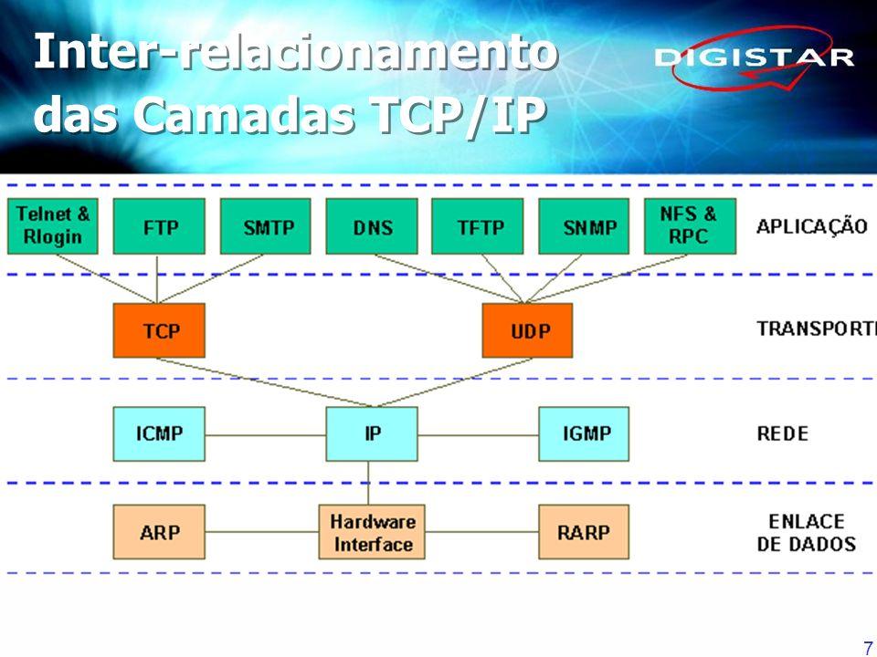 Inter-relacionamento das Camadas TCP/IP