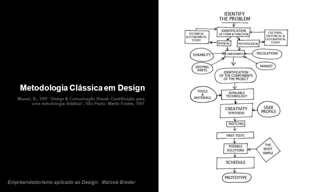 Metodologia Clássica em Design