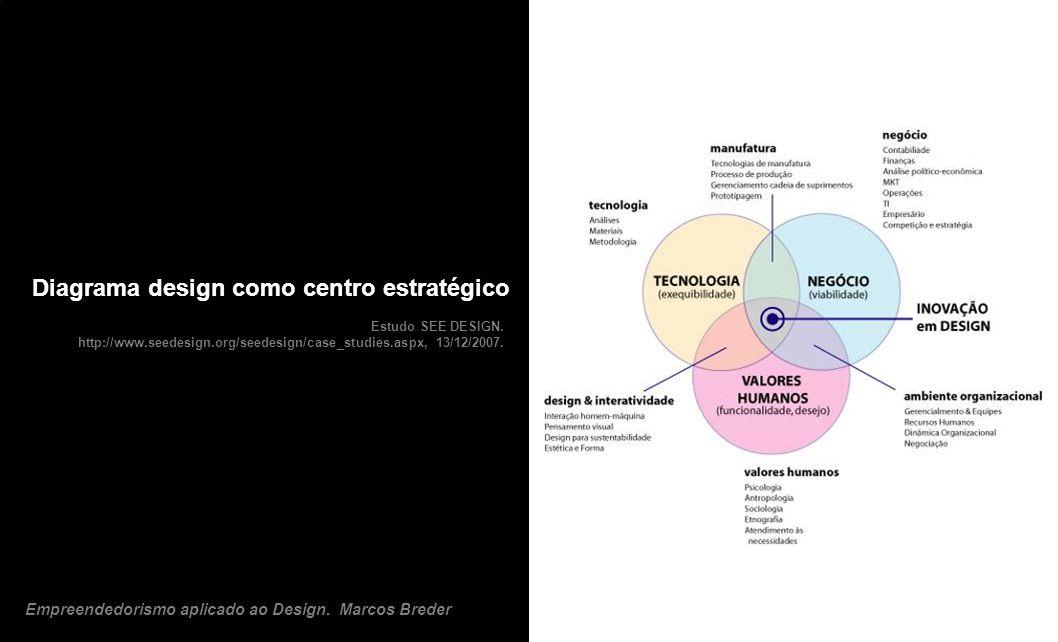 Diagrama design como centro estratégico