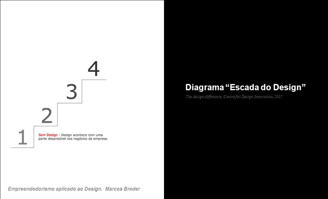 Diagrama Escada do Design