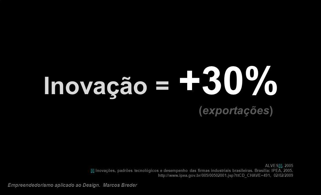 Inovação = +30% (exportações)