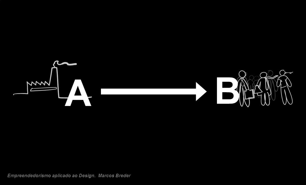 B A Empreendedorismo aplicado ao Design. Marcos Breder 5