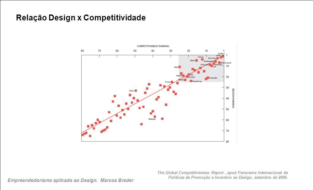 Relação Design x Competitividade