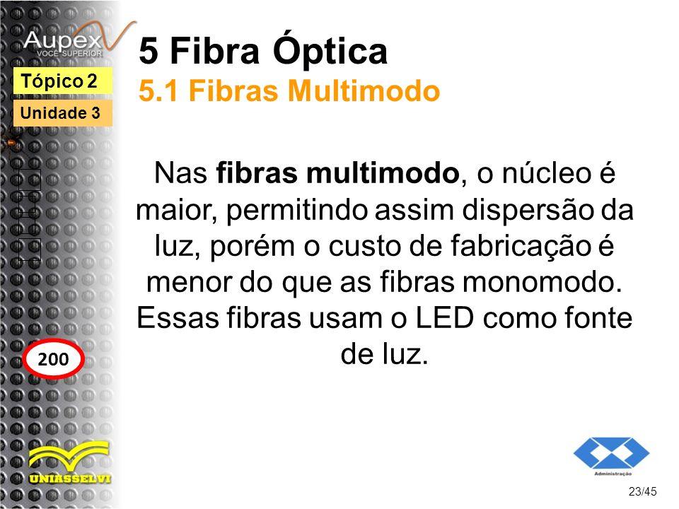 5 Fibra Óptica 5.1 Fibras Multimodo