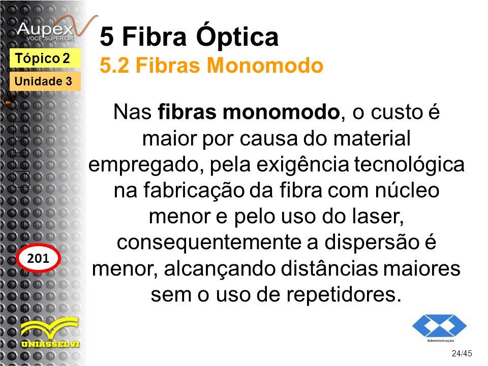 5 Fibra Óptica 5.2 Fibras Monomodo