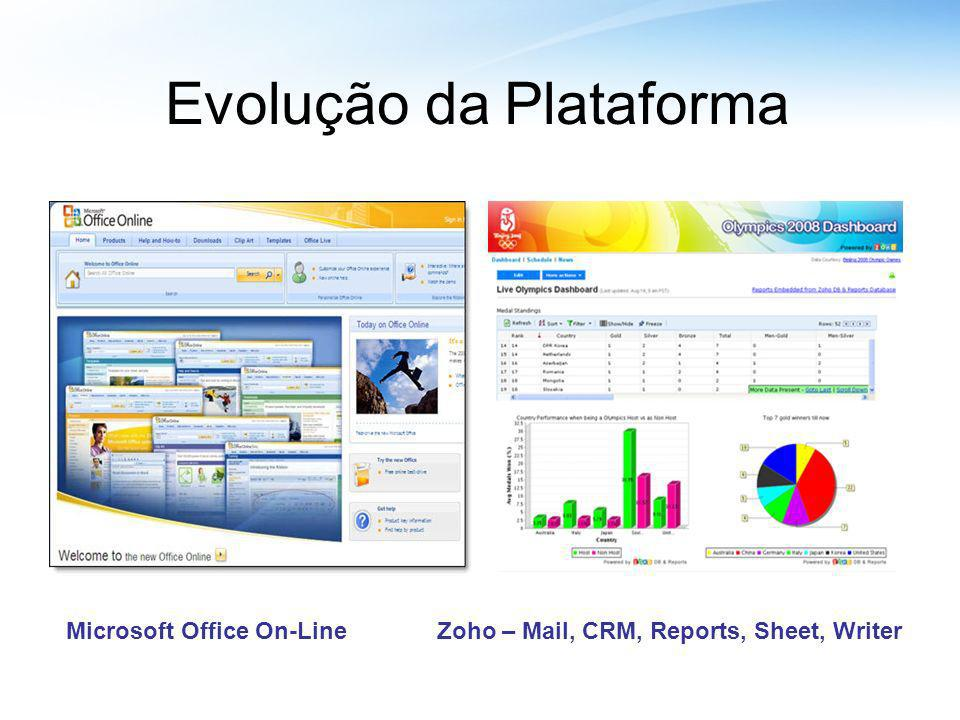 Evolução da Plataforma