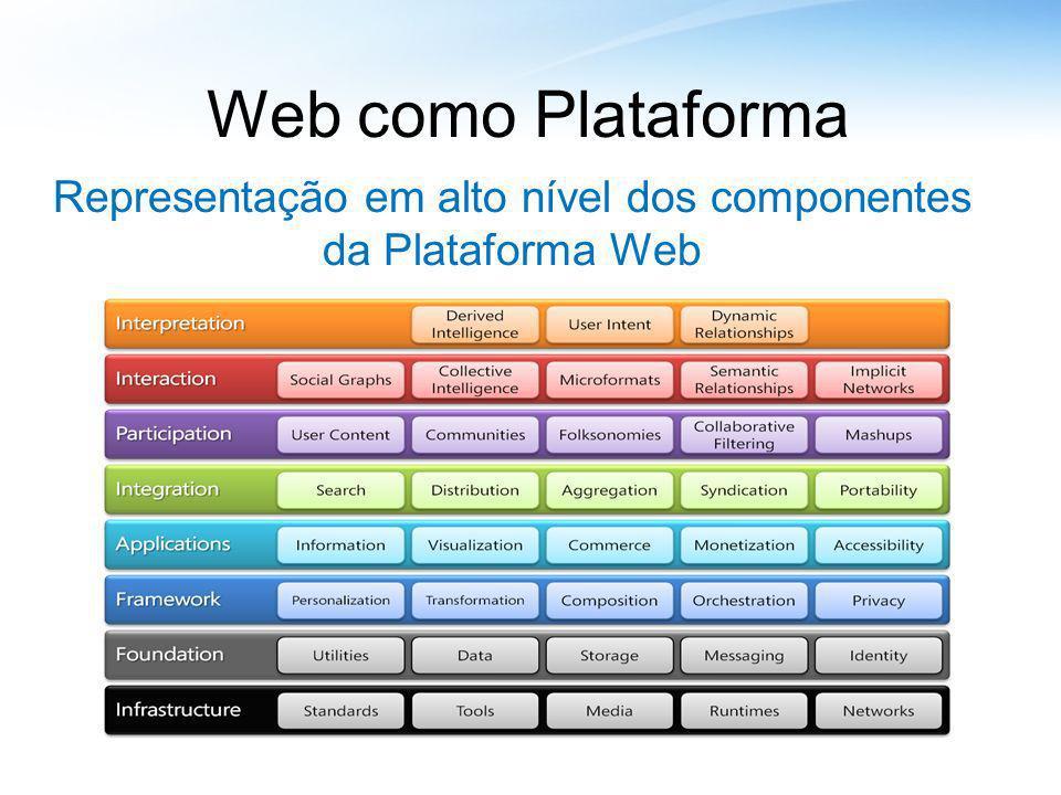 Representação em alto nível dos componentes da Plataforma Web