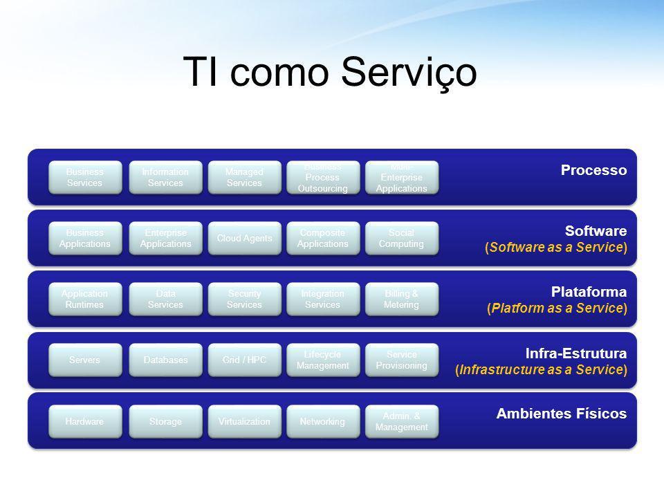 TI como Serviço Processo Software Plataforma Infra-Estrutura